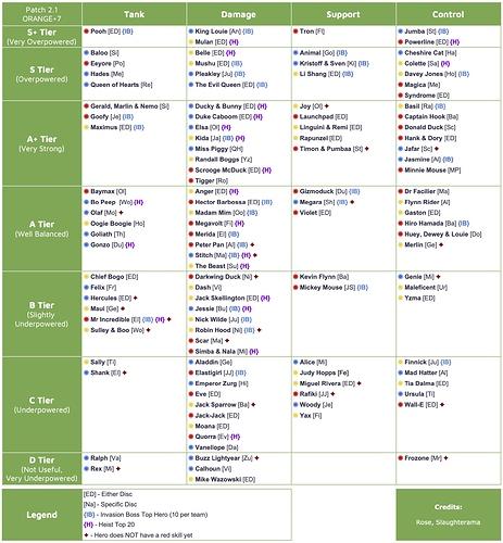 Server 21 Tier List P2.1